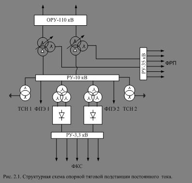Однолинейная схема главных