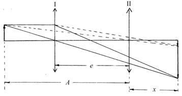 Лабораторная Работа Определение Фокусного Расстояния Линзы