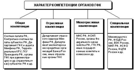 финансового контроля в