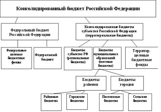 Схема бюджетной системы