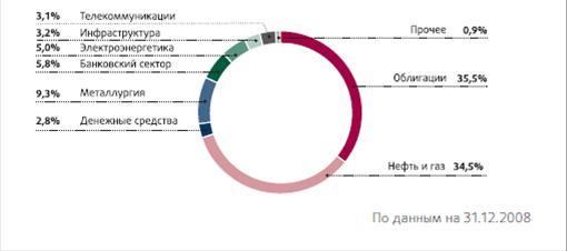 Паевые инвестиционные фонды в россии