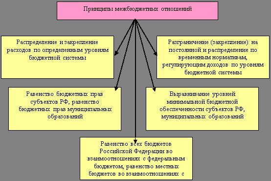 Межбюджетные отношения