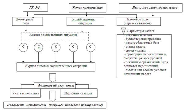 Рис. 5 Общая схема налогового