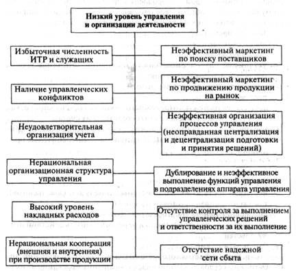управления организацией.