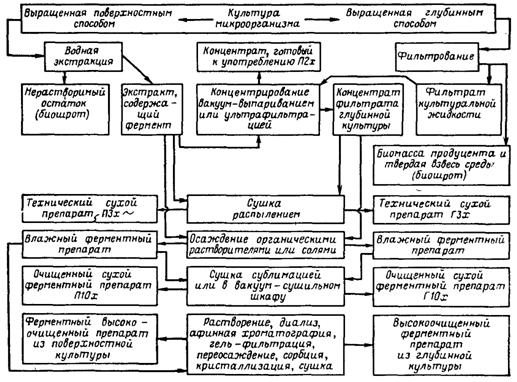 1.3.2 Технологическая схема