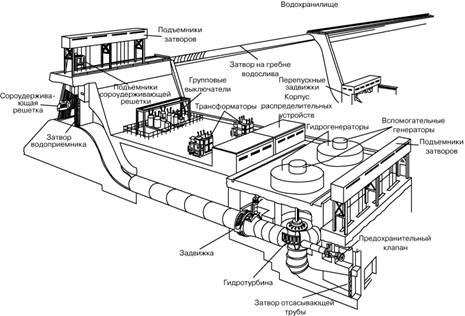 ГИДРОЭЛЕКТРОСТАНЦИЯ (схема)