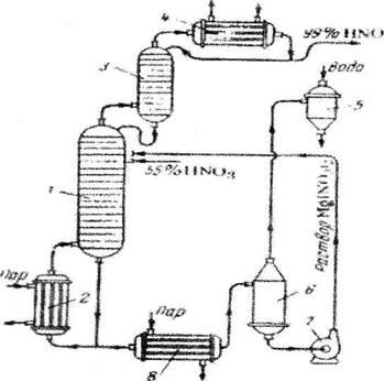 Курсовая работа: Синтез и анализ ХТС в производстве азотной кислоты.