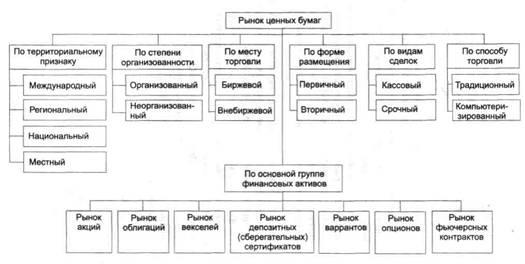 Рис. 1.1 Классификация рынков