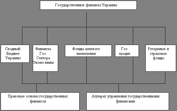 Состав государственных финансов