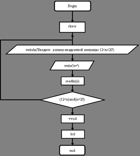 2.1 Блок-схема программы