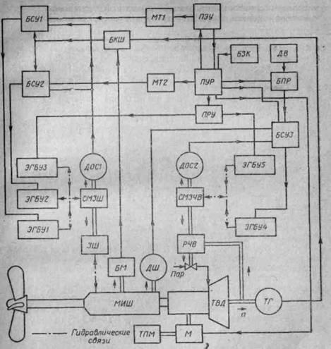 Схема ДАУ комплекса двигатель