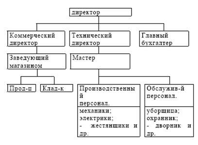 структура управления СТО.