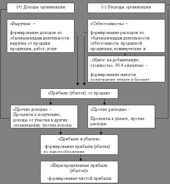 деятельности результатов шпаргалка учету предприятия по финансовых