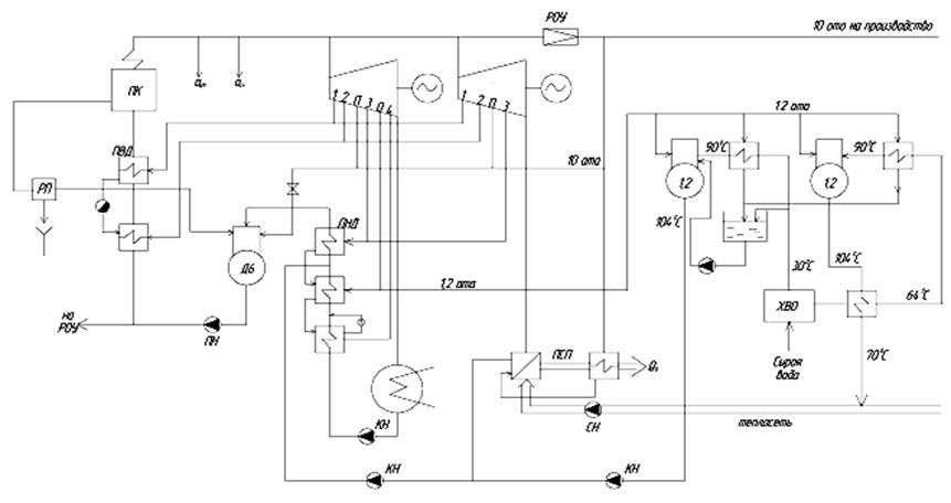 тепловая схема ТЭЦ