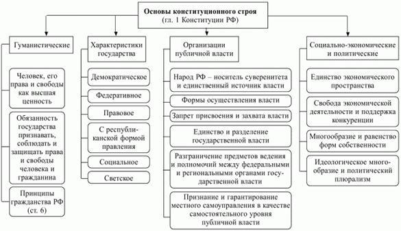 Система основ конституционного